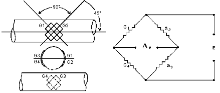 Introduction To Strain Gauges And Their Usage