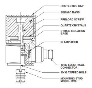 Introduction to Piezo-electric Accelerometers - Techni Measure on